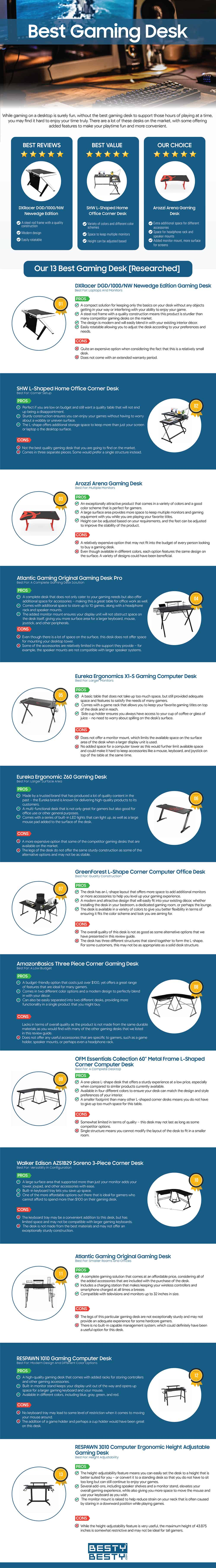 Top Gaming Desks infographic by bestybesty.com